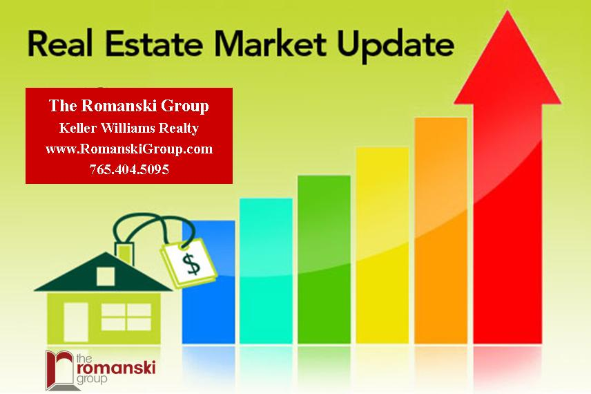 Housing Inventory is LOW – Demand is HIGH!